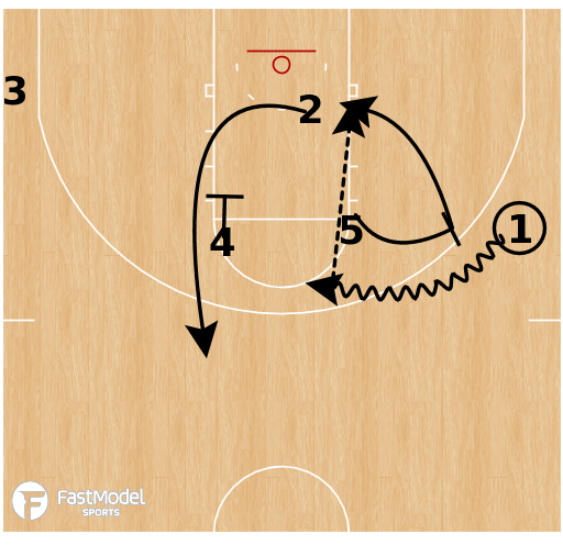 Basketball Play - Mount St Mary's - Horns Split PNR Lob
