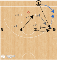 Basketball Play - UCLA Bruins - 4 High Zone BLOB