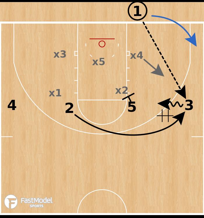Basketball Play - UCLA Bruins - 4 High DHO Zone BLOB