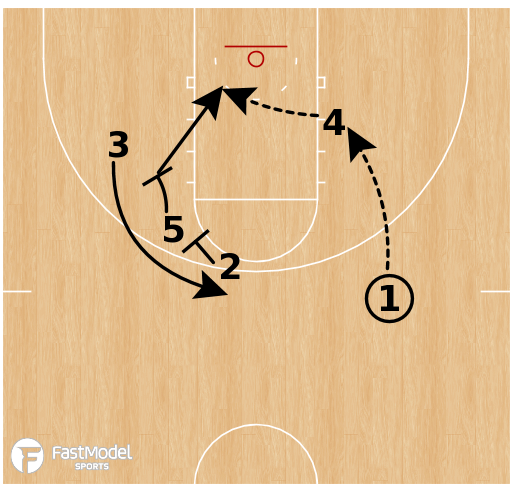 Basketball Play - Michigan State Spartans - Misdirection SLOB