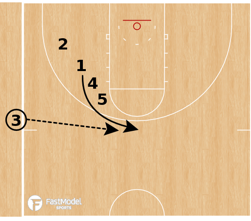 Basketball Play - Michigan State Spartans - Line Post Stagger SLOB