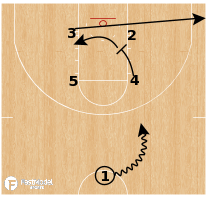 Basketball Play - Virginia Tech Hokies - Back Screen DHO