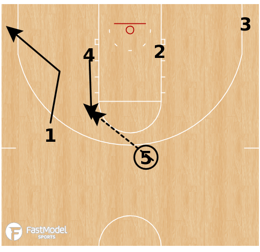 Basketball Play - Virginia Tech Hokies - Back Screen DHO