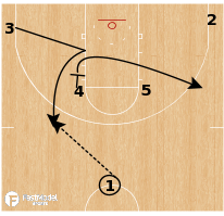 Basketball Play - Florida Gators - Pitch Back Spread PNR