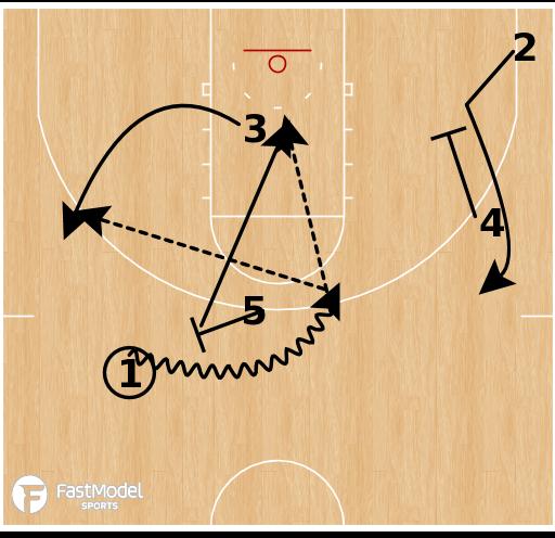 Basketball Play - Florida Gators - Pitch Back Spread PNR