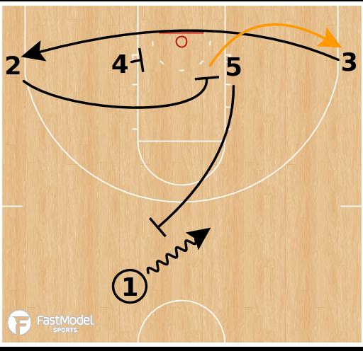 Basketball Play - Florida Gators - Ball Screen