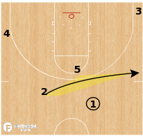 Basketball Play - Texas Tech Red Raiders - High Give & Go