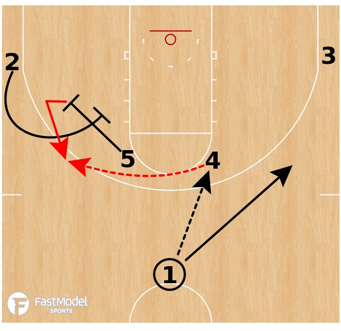 Basketball Play - Ohio State Buckeyes - Pin Down Re-Screen
