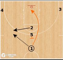 Basketball Play - Oklahoma State Cowboys - Stack Ball Screen
