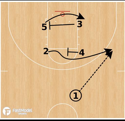 Juego de baloncesto - Baylor Bears - Double Cross Pin Stagger ATO