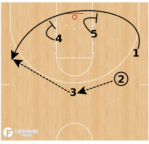 Basketball Play - Baylor Bears - Double Cross Pin Stagger ATO