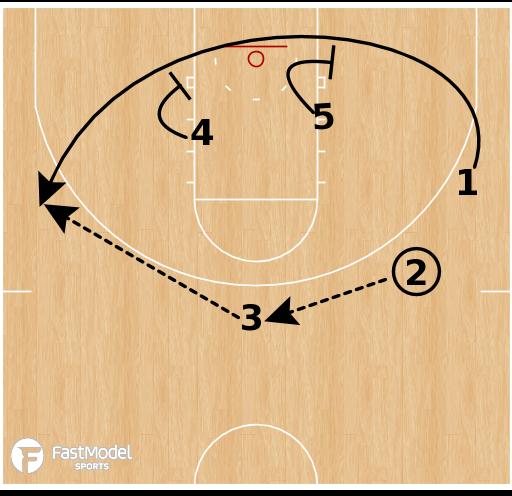 Basketball Play - Baylor Bears - Double Cross Pin Stagger ATO