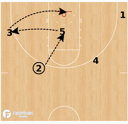 Basketball Play - Purdue Boilermakers - High Post Motion