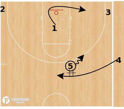 Basketball Play - Purdue Boilermakers - DHO into High Midpost