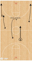Basketball Play - Colgate Raiders - Transition Pin Down