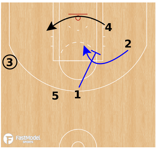 Basketball Play - Ohio State Buckeyes - Punch Twirl ATO