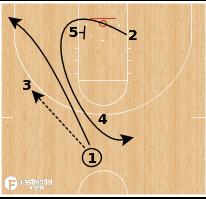 Basketball Play - Liberty Flames  - Post Iso