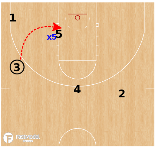 Basketball Play - Liberty Flames  - Post Iso