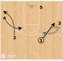 Basketball Play - Liberty Flames - DHO Backdoor