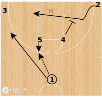 Basketball Play - Virginia Tech Hokies - Horns Split