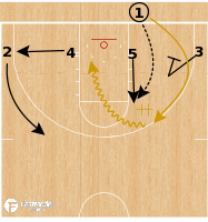 Basketball Play - Colorado Buffaloes - 4 Low Consecutive Action BLOB
