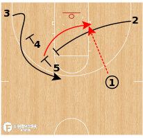 Basketball Play - Georgetown Hoyas - Stagger Back Screen