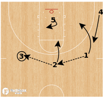 Basketball Play - Eastern Washington Eagles - High Low