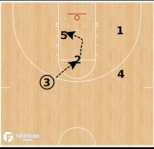 Basketball Play - Eastern Washington Eagles - High Low