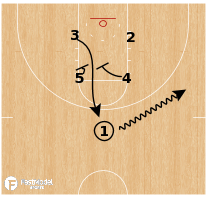Basketball Play - Florida State Seminoles - Box Set