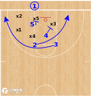 Basketball Play - Kansas Jayhawks-  Lob BLOB vs Zone