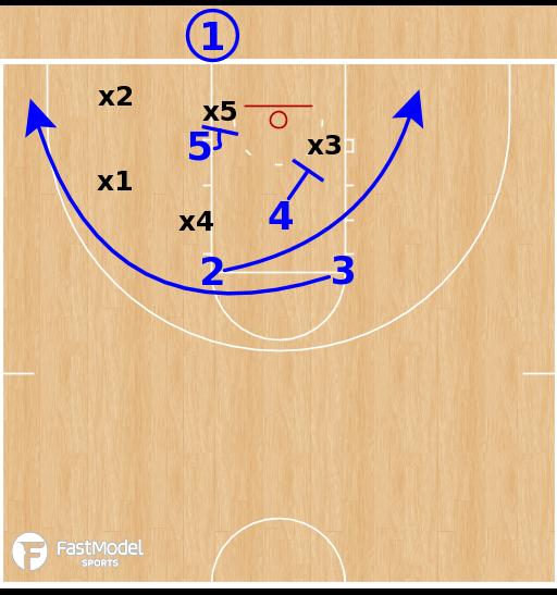 Basketball Play - Kansas Jayhawks-  Lob BLOB vs Zone