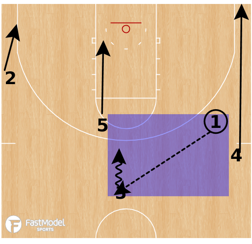Basketball Play - Kansas Jayhawks - Tranition Pitch
