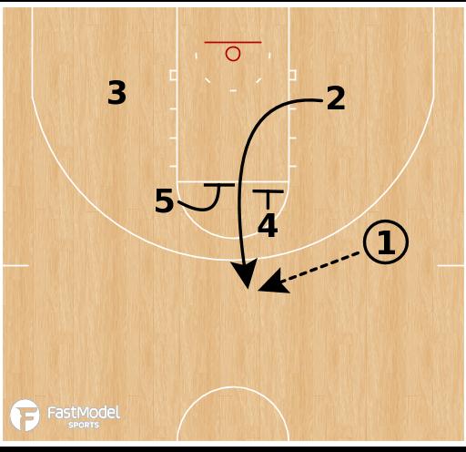 Basketball Play - Kansas Jayhawks - Empty Elevator