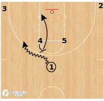 Basketball Play - Michigan Wolverines - Horns Double Ball Screen