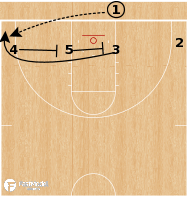 Basketball Play - Alabama Crimson Tide - 1-4 Low BLOB