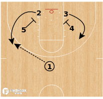Basketball Play - Oregon State Beavers - Pindown Rip