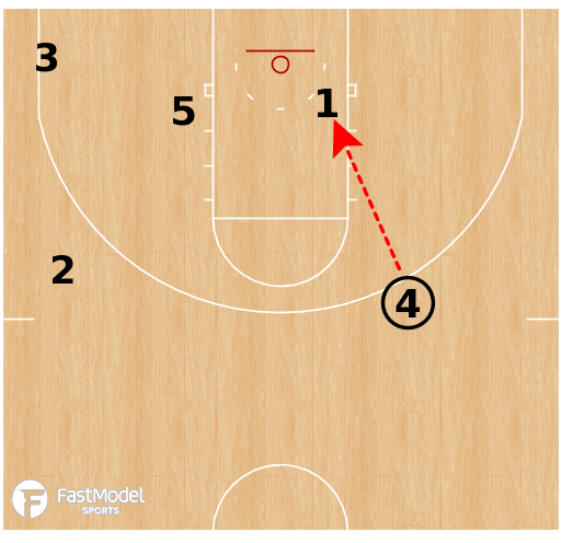 Basketball Play - Oregon State Beavers - Pindown Rip