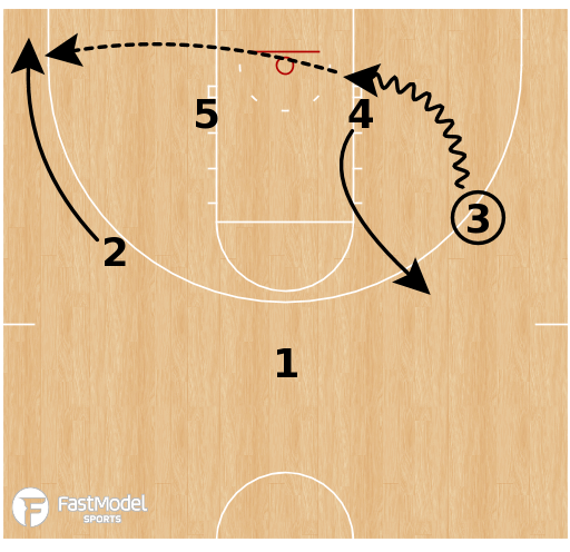 Basketball Play - Iona Gaels - Low Stack