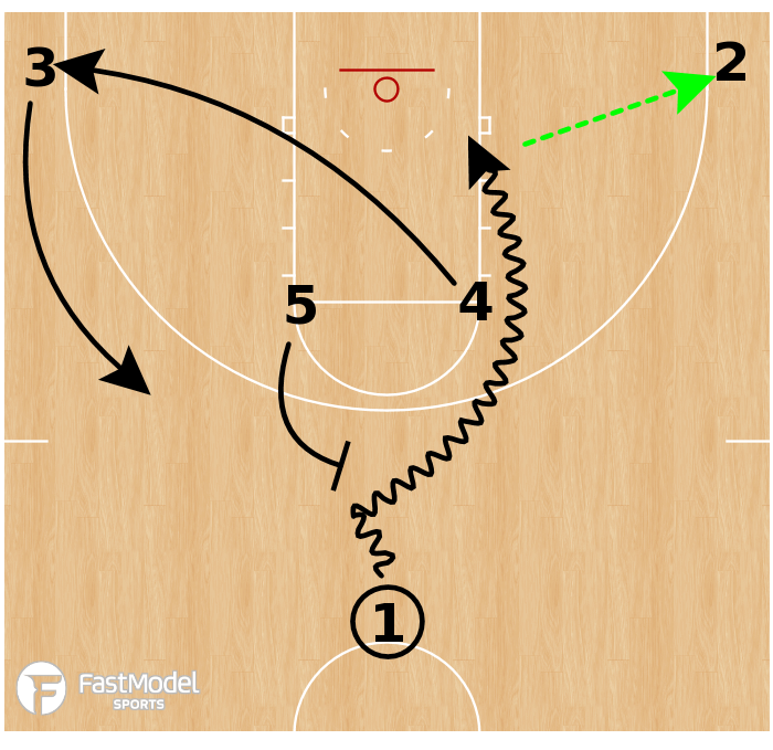 Basketball Play - Drake Bulldogs - Horns Screen Refuse