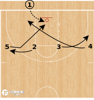 Basketball Play - Alabama Crimson Tide - 4 High Lob BLOB
