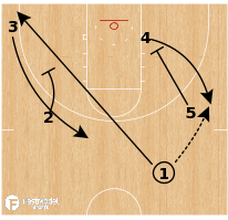 Basketball Play - UCSB Gauchos - Lob Set