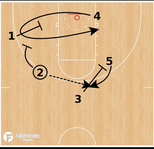 Basketball Play - UCSB Gauchos - Lob Set