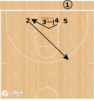 Basketball Play - USC Trojans - Line Double BLOB