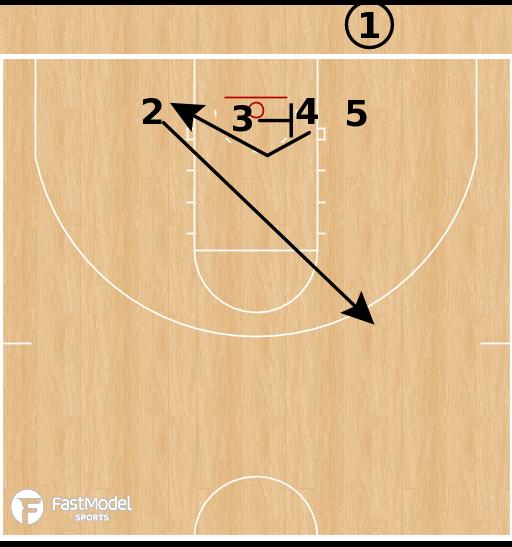 Basketball Play - USC Trojans - Line Double BLOB