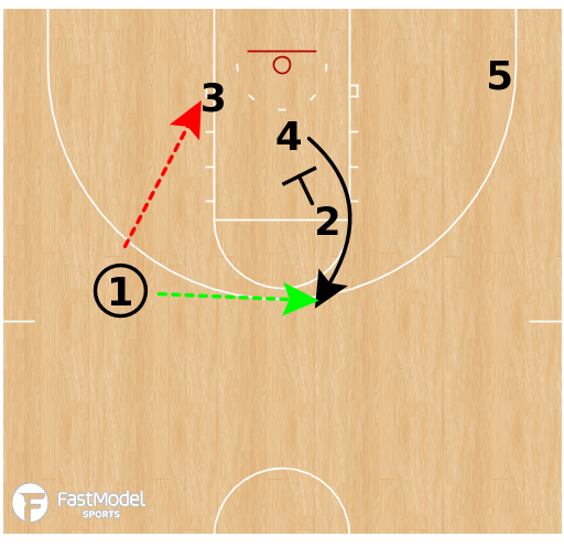 Basketball Play - USC Trojans - Box STS