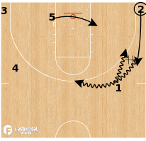 Basketball Play - Iowa Hawkeyes - Dribble Drive Post Feed