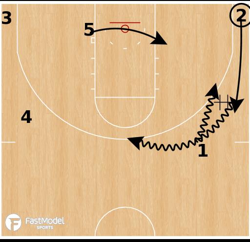 Basketball Play - Iowa Hawkeyes - Dribble Drive Post Feed