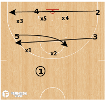 Basketball Play - Iowa Hawkeyes - Overload vs Zone