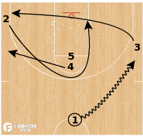Basketball Play - Tennessee Volunteers - Tandem STS