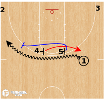 Basketball Play - BYU Cougars - Horns Pick & Roll